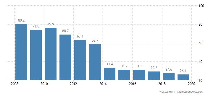 nigeria cost of business start up procedures percent of gni per capita wb data