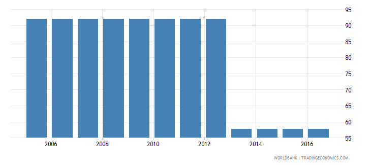 nigeria cost to enforce a contract percent of claim wb data