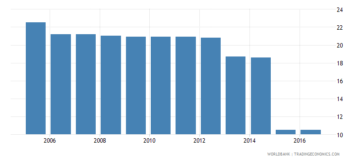 nigeria cost to register property percent of property value wb data