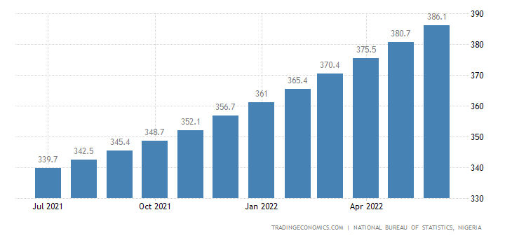 Nigeria  Cpi Housing Utilities