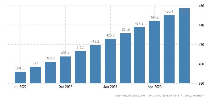 Nigeria  Cpi Housing Utilities