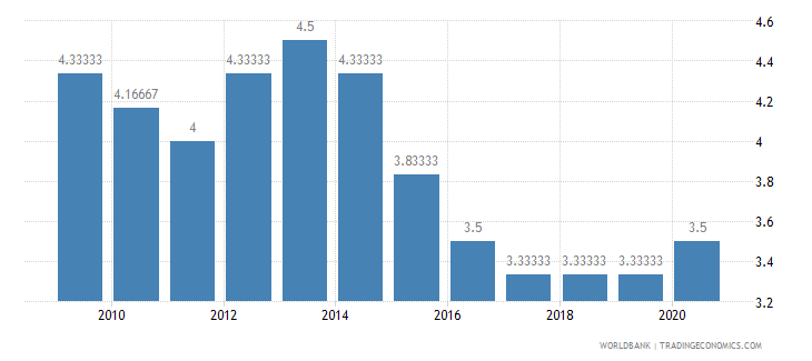 nigeria cpia economic management cluster average 1 low to 6 high wb data