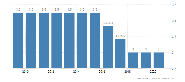 nigeria cpia structural policies cluster average 1 low to 6 high wb data