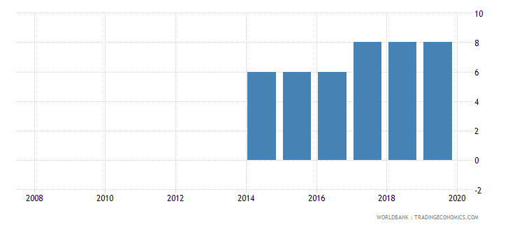 nigeria credit depth of information index 0 low to 6 high wb data