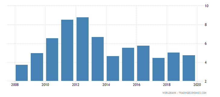 nigeria credit to government and state owned enterprises to gdp percent wb data
