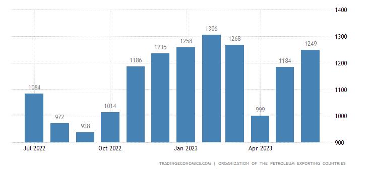 Nigeria Crude Oil Production