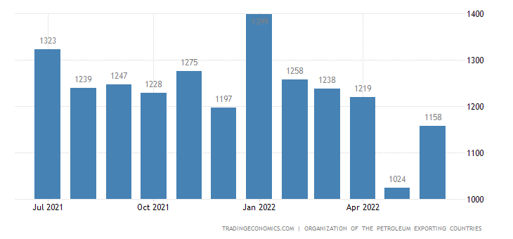 Nigeria Crude Oil Production | 2019 | Data | Chart | Calendar | Forecast