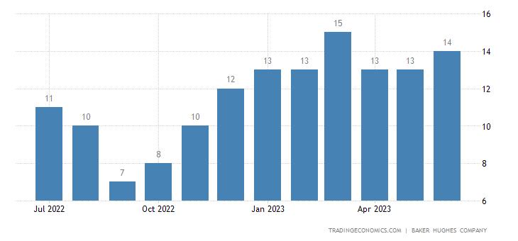 Nigeria Crude Oil Rigs