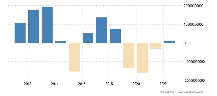 nigeria current account balance bop us dollar wb data