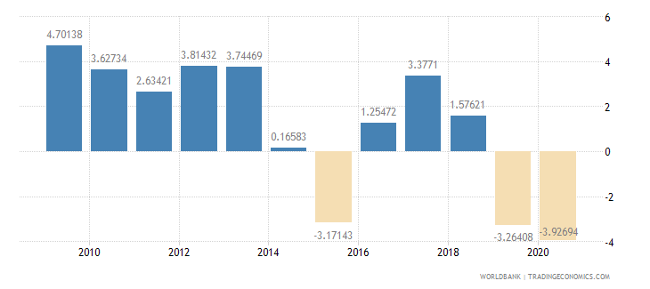 nigeria current account balance percent of gdp wb data