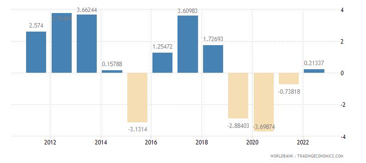 nigeria current account balance percent of gdp wb data