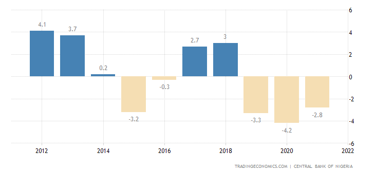 Nigeria Current Account to GDP