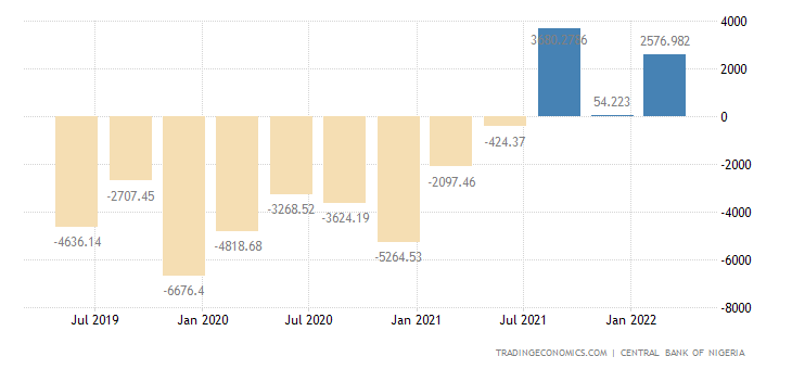 Nigeria Current Account