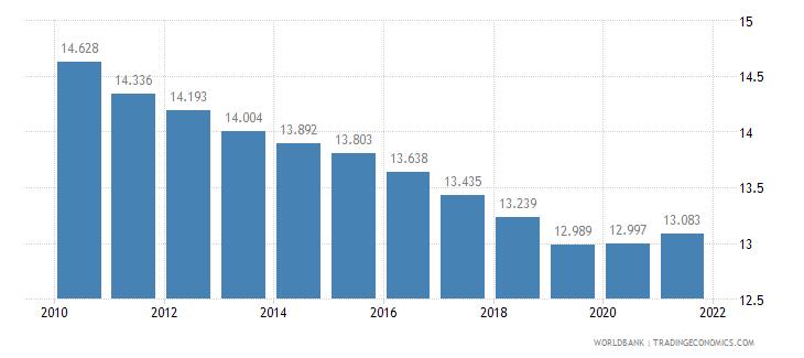nigeria death rate crude per 1 000 people wb data