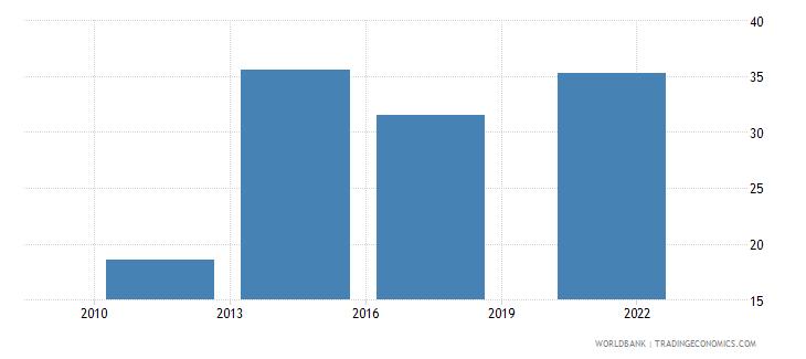 nigeria debit card percent age 15 wb data