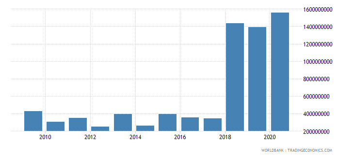 nigeria debt service on external debt public and publicly guaranteed ppg tds us dollar wb data