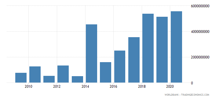nigeria debt service on external debt total tds us dollar wb data