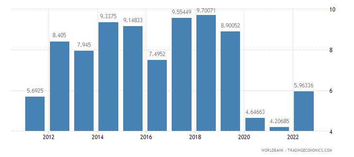 nigeria deposit interest rate percent wb data