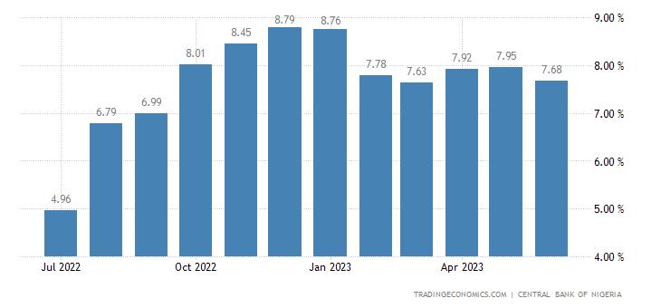 Deposit Interest Rate in Nigeria