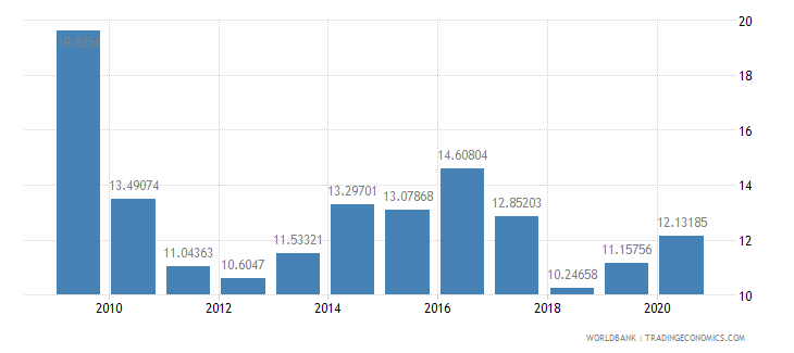 nigeria domestic credit to private sector percent of gdp wb data