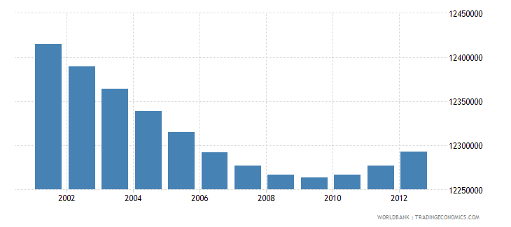 nigeria economically active population in agriculture number wb data
