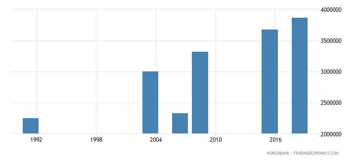 nigeria elderly illiterate population 65 years both sexes number wb data