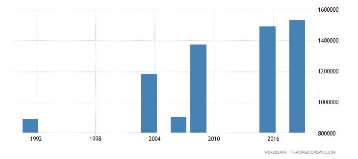 nigeria elderly illiterate population 65 years male number wb data