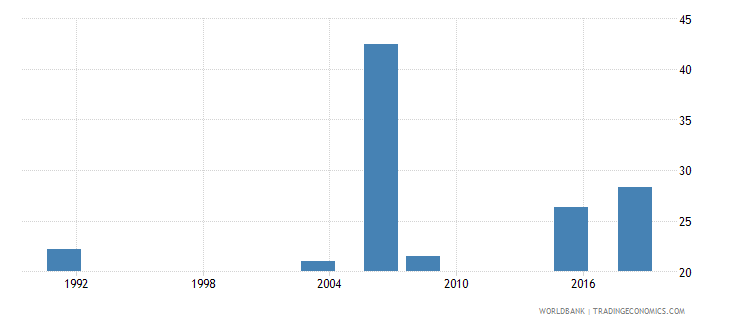 nigeria elderly literacy rate population 65 years both sexes percent wb data