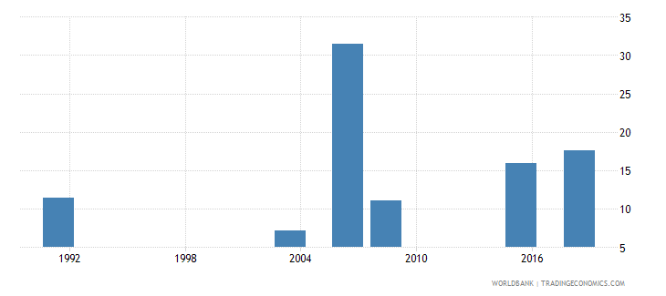 nigeria elderly literacy rate population 65 years female percent wb data