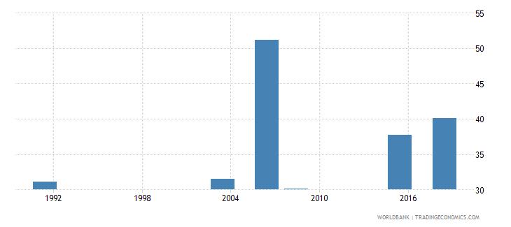 nigeria elderly literacy rate population 65 years male percent wb data