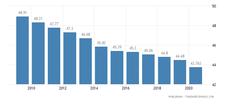 nigeria employees agriculture male percent of male employment wb data