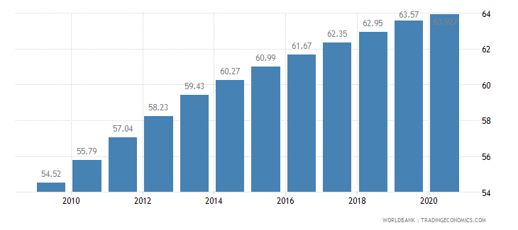 nigeria employees services female percent of female employment wb data