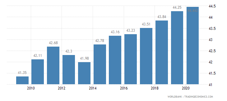 nigeria employees services male percent of male employment wb data