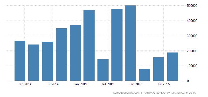 Nigeria Total New Jobs