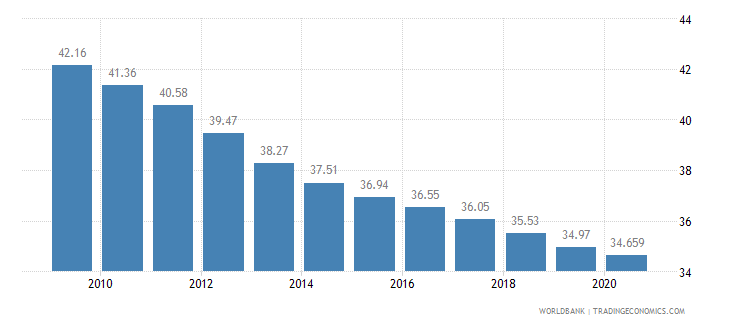 nigeria employment in agriculture percent of total employment wb data