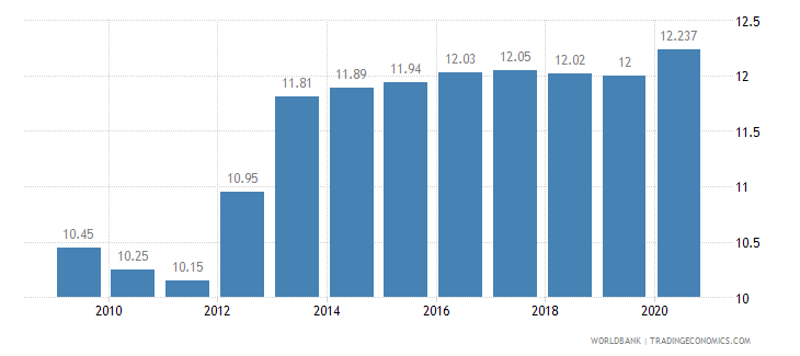 nigeria employment in industry percent of total employment wb data