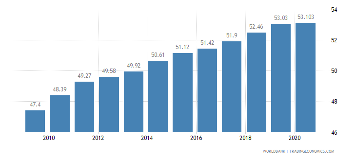 nigeria employment in services percent of total employment wb data