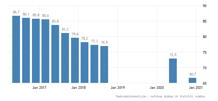 Nigeria Employment Rate