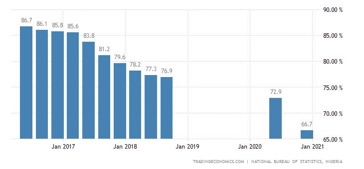 Nigeria Employment Rate