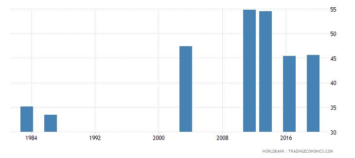 nigeria employment to population ratio 15 female percent national estimate wb data