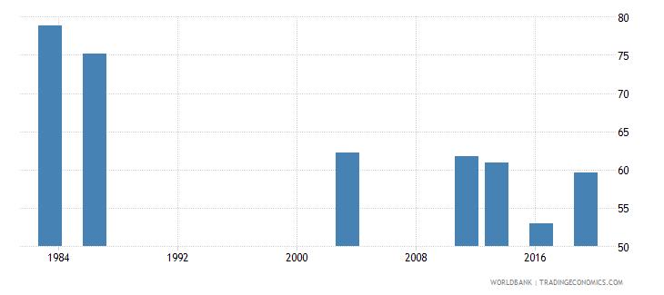 nigeria employment to population ratio 15 male percent national estimate wb data
