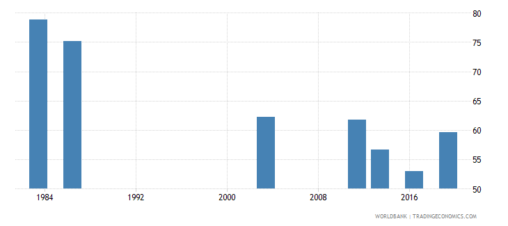 nigeria employment to population ratio 15 male percent national estimate wb data