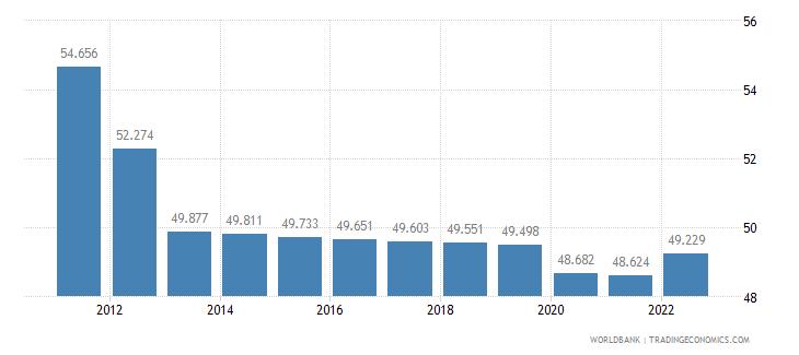 nigeria employment to population ratio 15 plus  female percent wb data