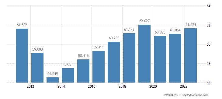 nigeria employment to population ratio 15 plus  male percent wb data
