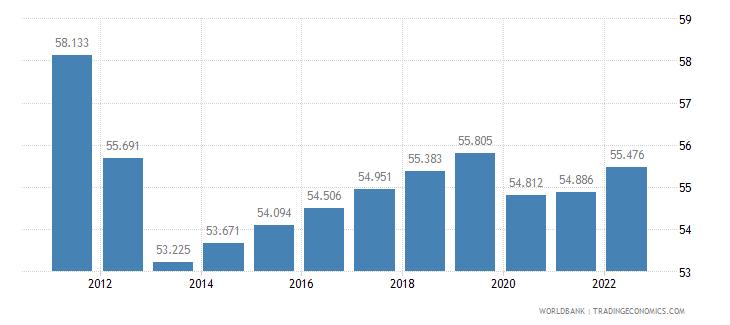 nigeria employment to population ratio 15 plus  total percent wb data