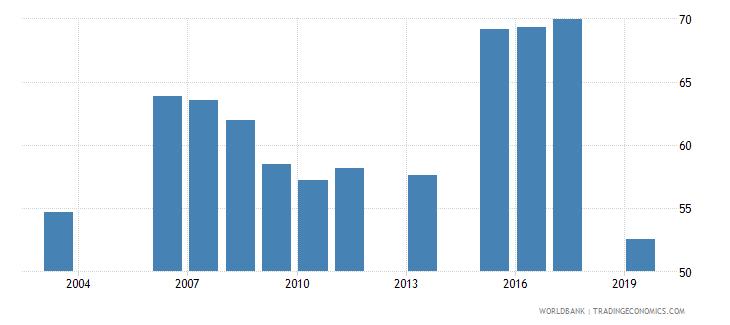 nigeria employment to population ratio 15 total percent national estimate wb data