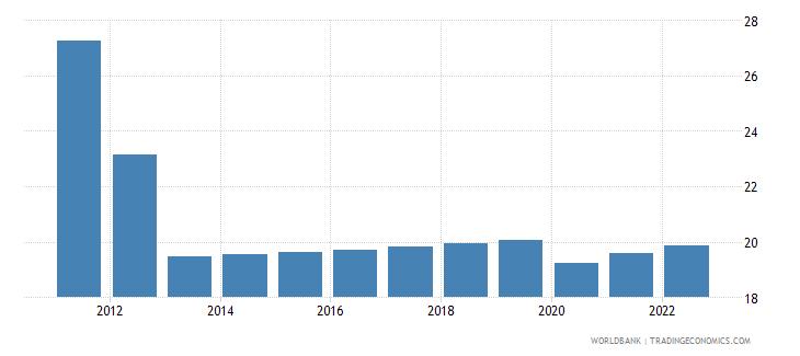 nigeria employment to population ratio ages 15 24 female percent wb data