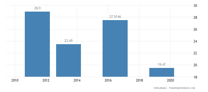 nigeria employment to population ratio ages 15 24 male percent national estimate wb data