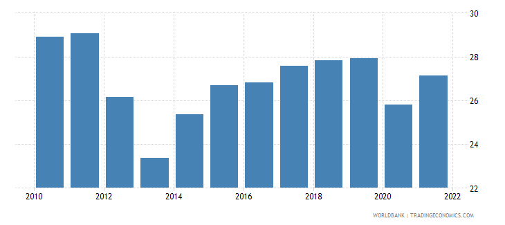 nigeria employment to population ratio ages 15 24 male percent wb data