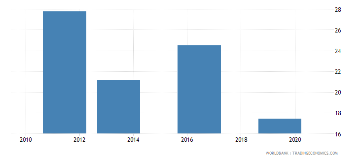 nigeria employment to population ratio ages 15 24 total percent national estimate wb data